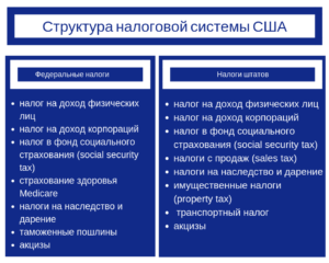 Налог в фонд социального обеспечения (social security tax)
